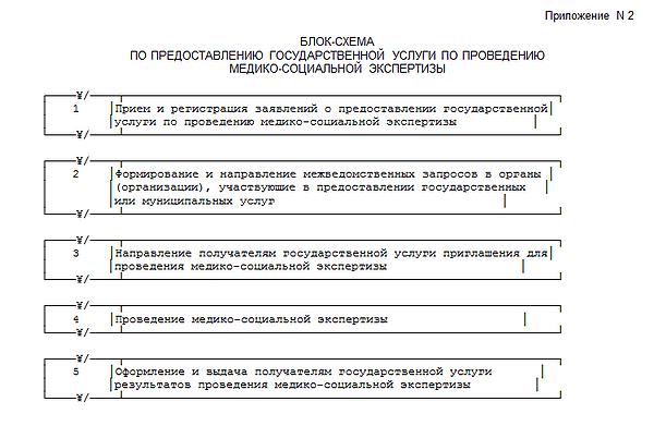 Приложение № 2 Приказа Минтруда РФ № 59н от 29 января 2014 года
