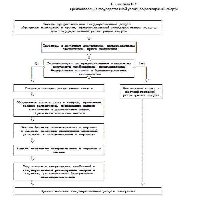 Предоставление государственной услуги по регистрации смерти