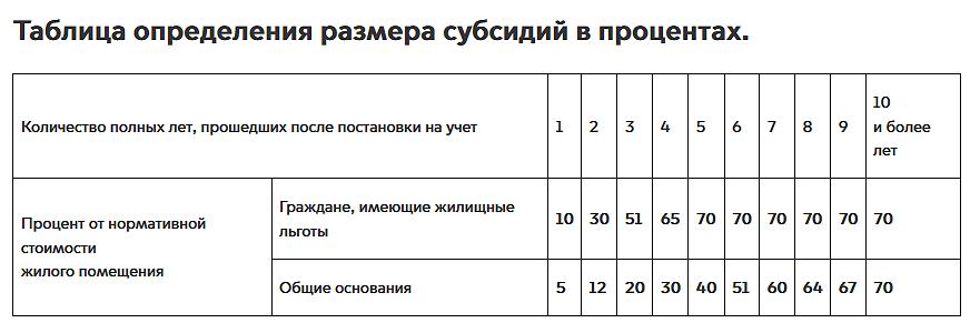 Таблица определения размера субсидий в процентах
