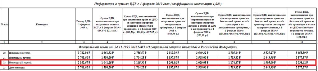 Информация о суммах ЕДВ