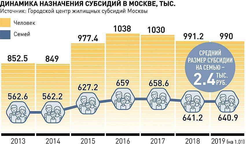Динамика назначения субсидий в Москве