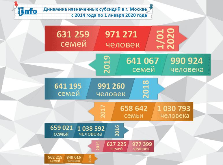 Динамика назначенных субсидий в Москве