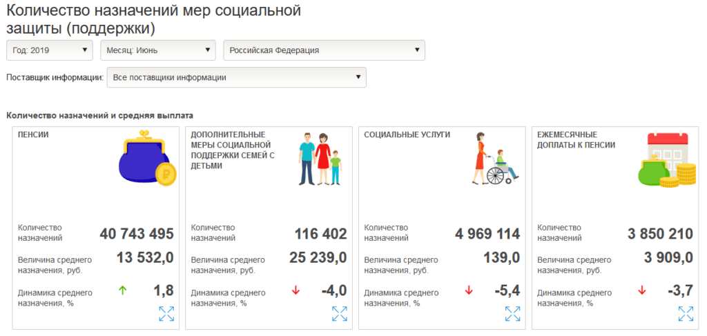 Количество назначений мер социальной защиты