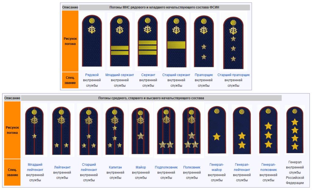 Погоны и звания Федеральной службы исполнения наказаний (ФСИН)
