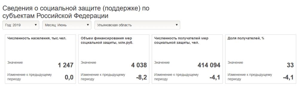 Сведения о социальной защите по субъектам РФ