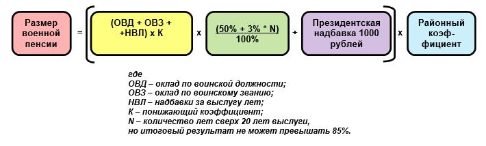 Формула размера военной пенсии