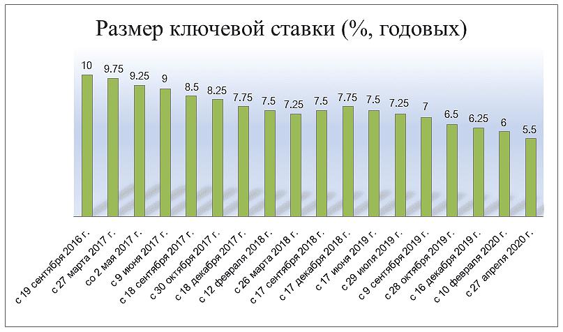С 1 января 2016 года ставка рефинансирования соответствует значению ключевой ставки ЦБ РФ