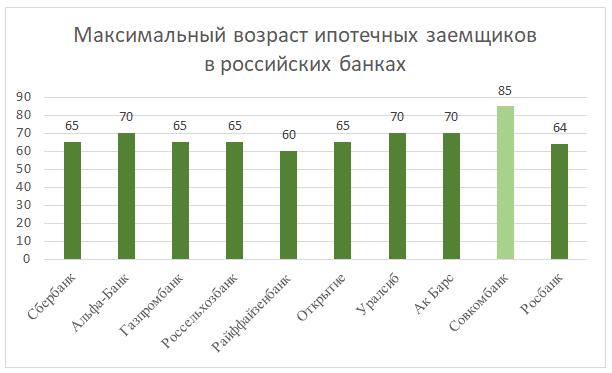 Максимальный возраст ипотечных заемщиков в российских банках