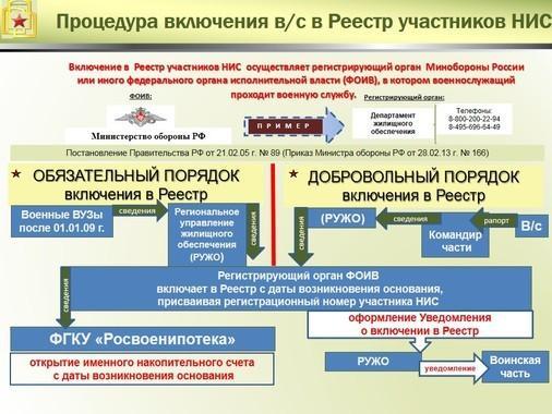Процедура включения военнослужащих в Реестр участников НИС