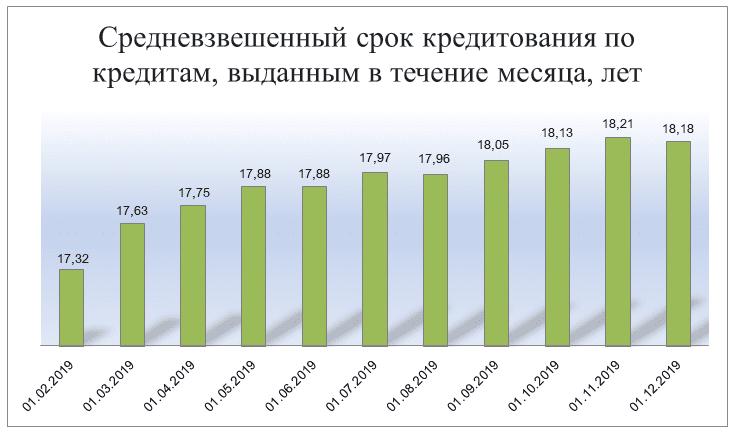 Средневзвешенный срок кредитования по кредитам выданным в течение месяца