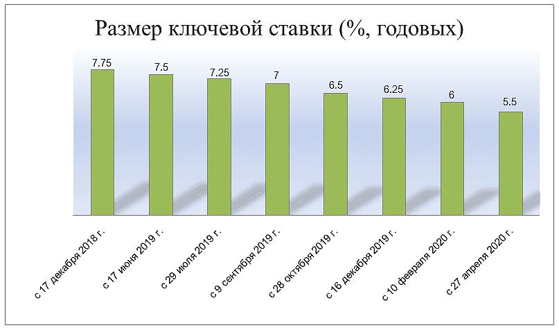 Размер ключевой ставки ЦБ РФ
